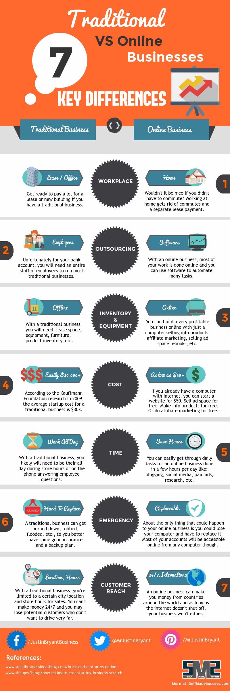 Negocios tradicionales vs en línea