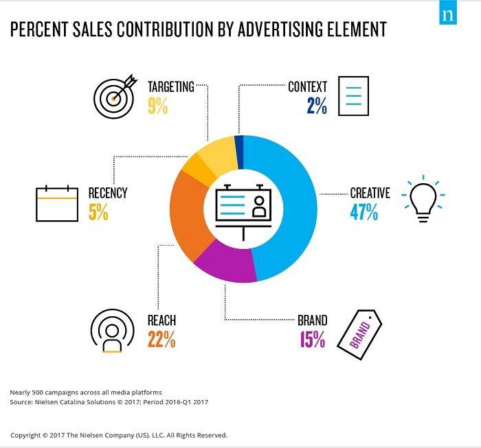 gráfico de elementos publicitarios de prueba de copia