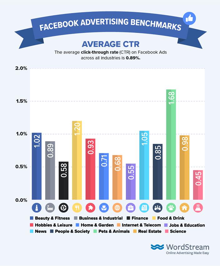porcentaje de clics promedio para Facebook 2019