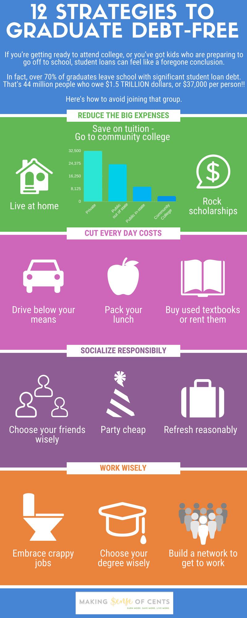 12 estrategias que usé para evitar ser enterrado en la deuda de préstamos estudiantiles
