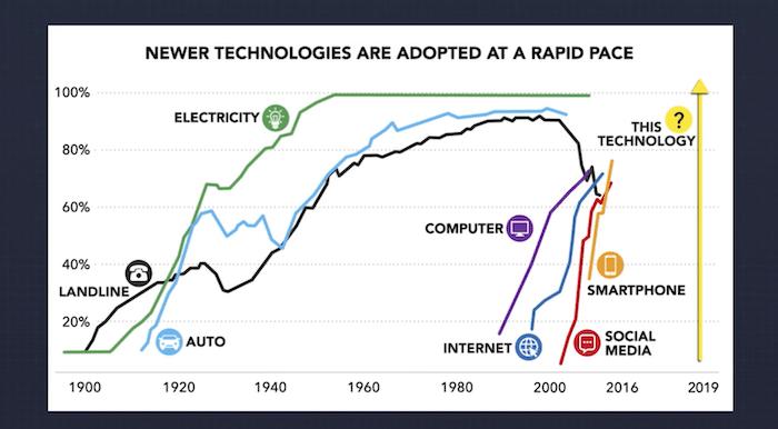 Gráfico de tendencias de tecnología de IA