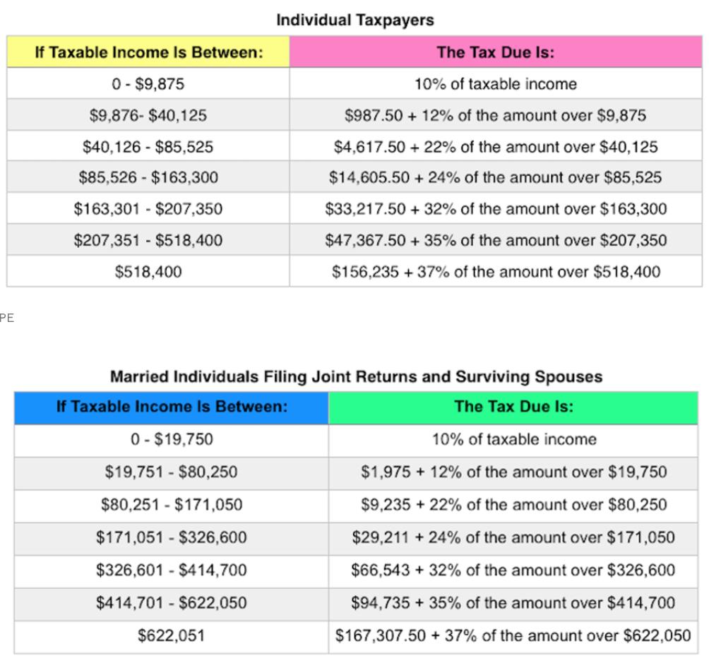 Tasas de impuestos federales sobre la renta 2020