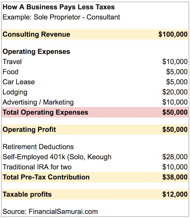 Comience un negocio simple para pagar menos impuestos y contribuir más a las cuentas de jubilación antes de impuestos