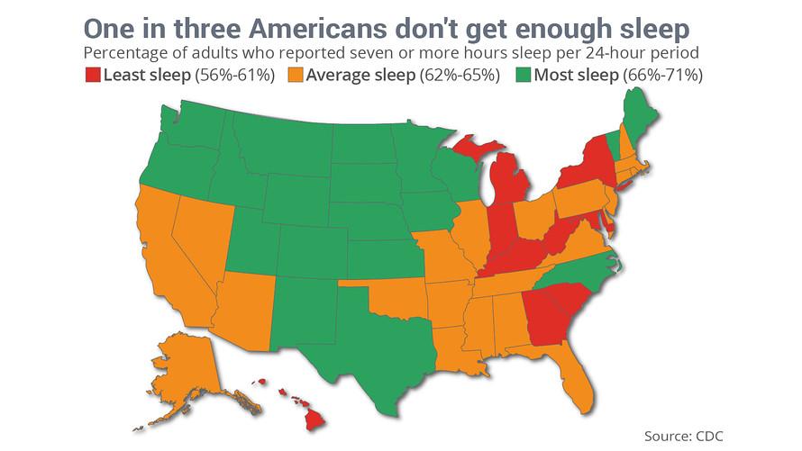 Qué estados duermen más y menos los estadounidenses