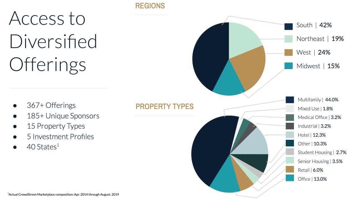 Revisión de Crowdstreet: acceso a ofertas inmobiliarias diversificadas