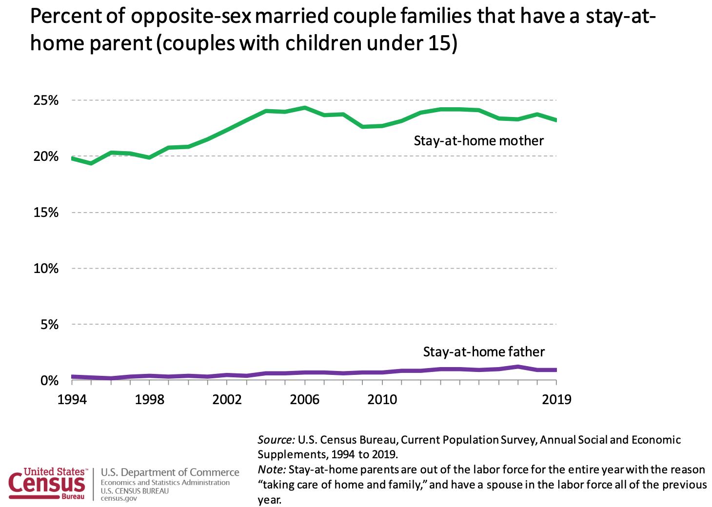 Porcentaje de madres que se quedan en casa y padres que se quedan en casa