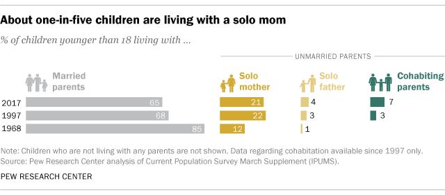 ¿Qué porcentaje de niños viven con una madre soltera?