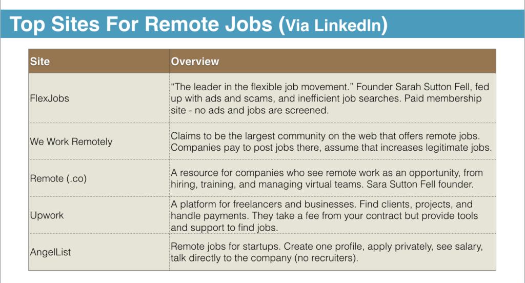 Remote Work 101: Trabaja, vive y viaja donde quieras