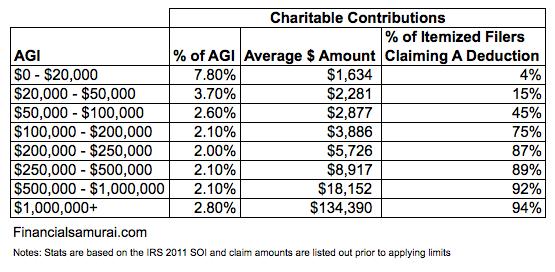 Contribuciones caritativas promedio por ingreso