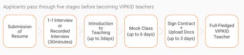Proceso de solicitud VIPKID