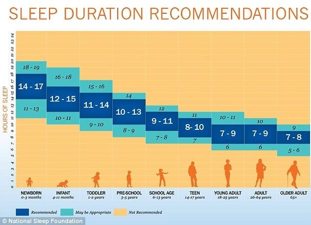 Recomendaciones de duración del sueño por edad
