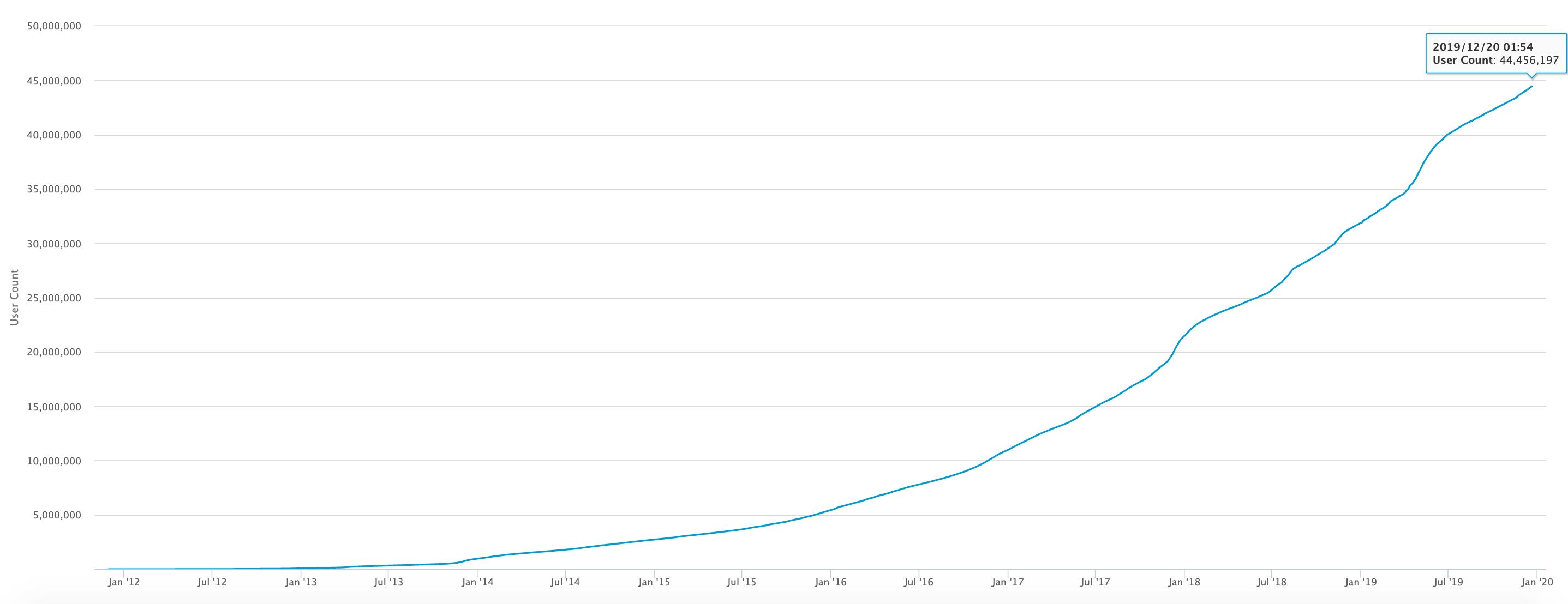 Cómo invertir en Bitcoin: la guía definitiva para principiantes. thinkmaverick