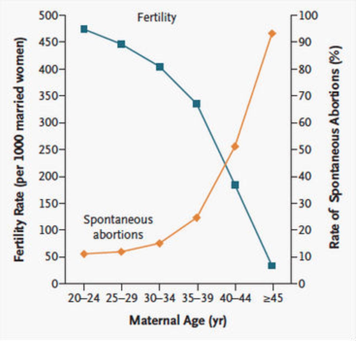 Tabla de fertilidad