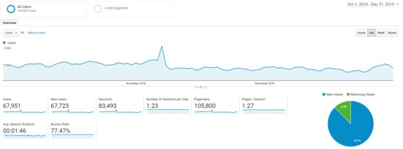 Captura de pantalla de Google Analytics del tráfico del cuarto trimestre