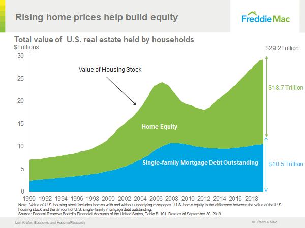 Equidad de la vivienda