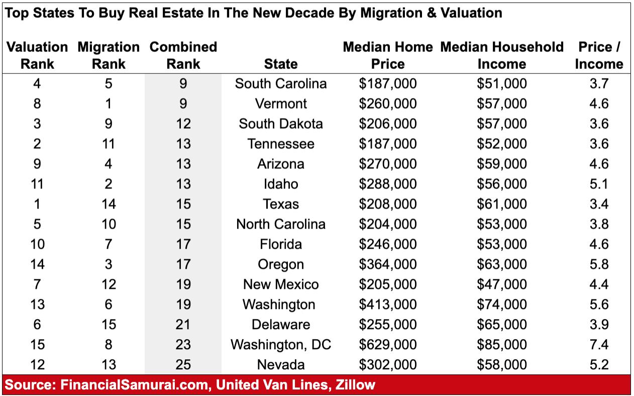 Principales estados para comprar propiedades