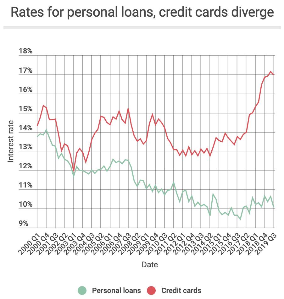 Tasa de interés promedio de préstamos personales