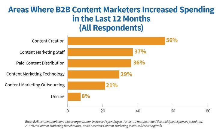 gráfico de aumento de gasto en marketing de contenido de Content Institute