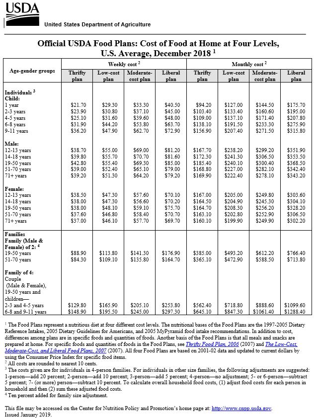 Planes oficiales de alimentos del USDA para alimentos en el hogar en cuatro niveles en los EE. UU. Edición de diciembre de 2018