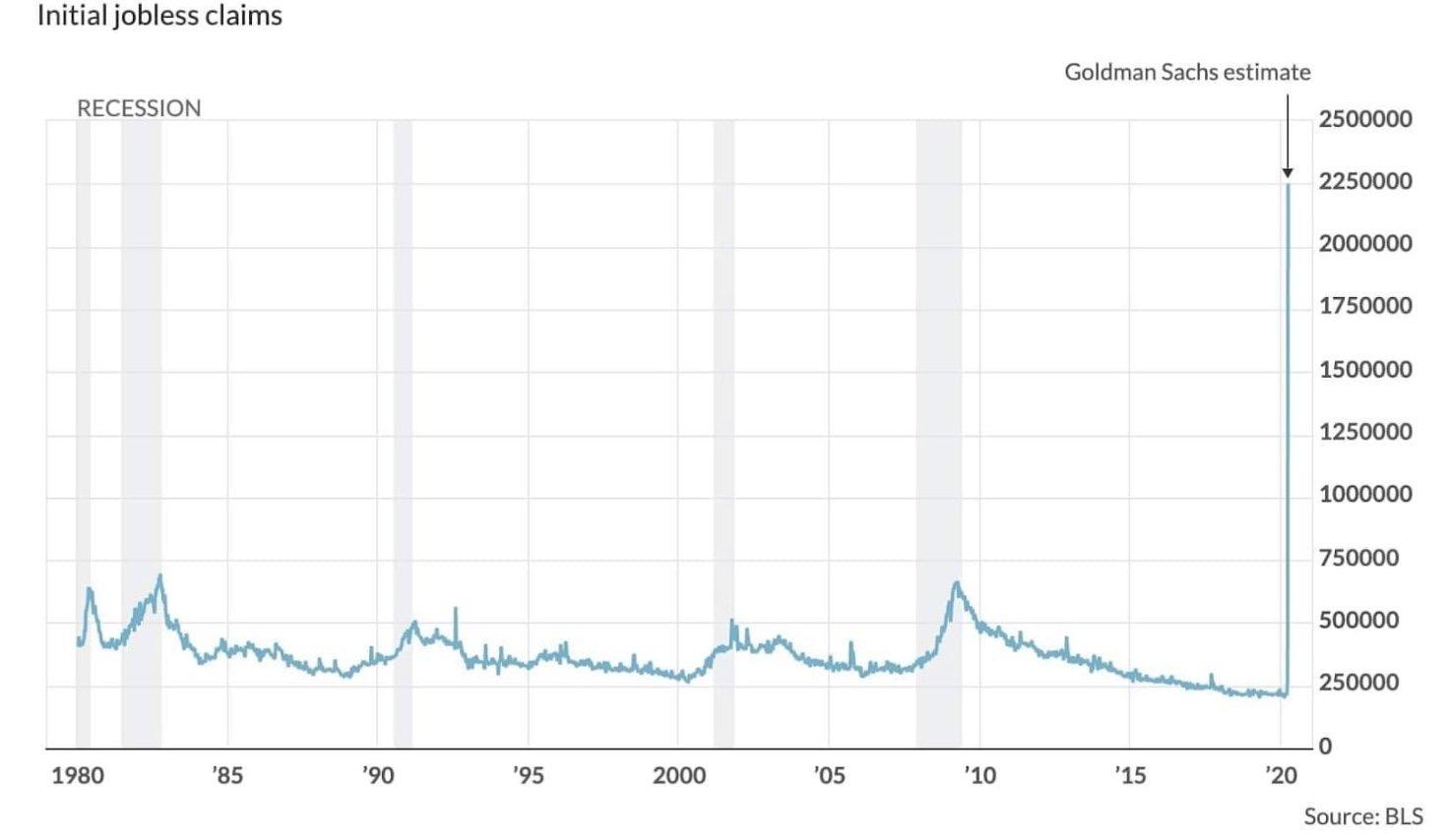 Reclamaciones iniciales de desempleo estimadas 2020 debido a la recesión del coronavirus