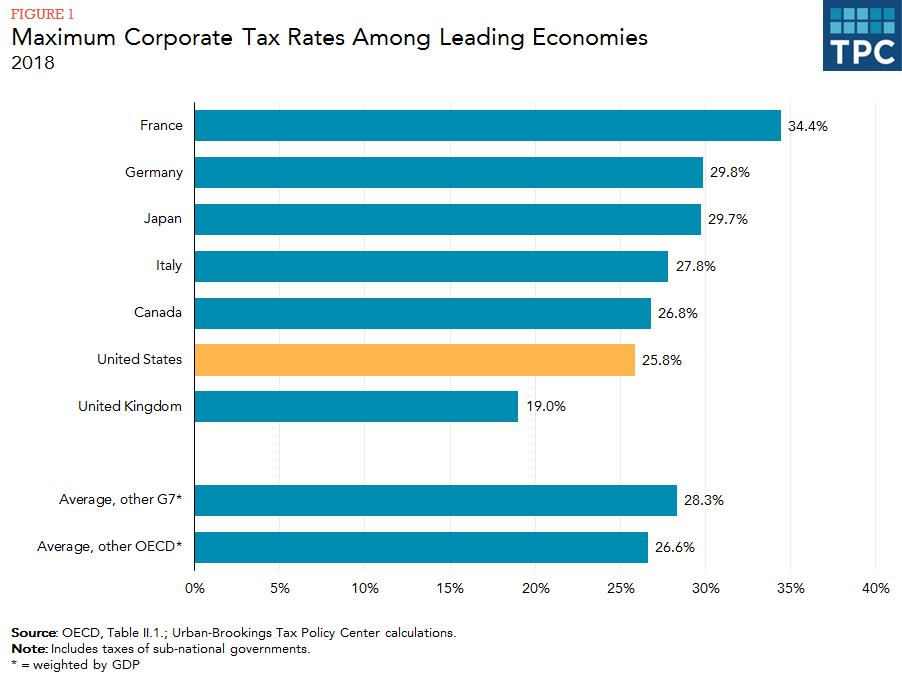 Tasas máximas de impuestos corporativos entre las principales economías / países