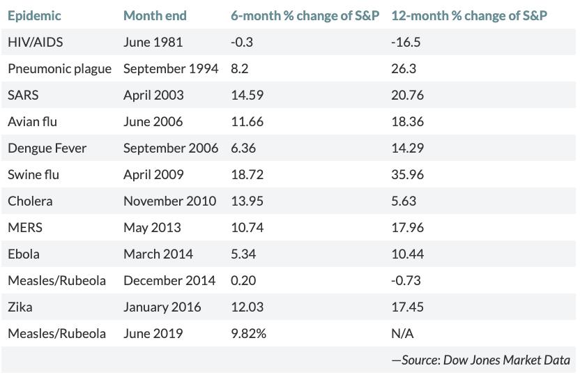 Rendimiento del S&P 500 6 meses y 12 meses después del brote pandémico