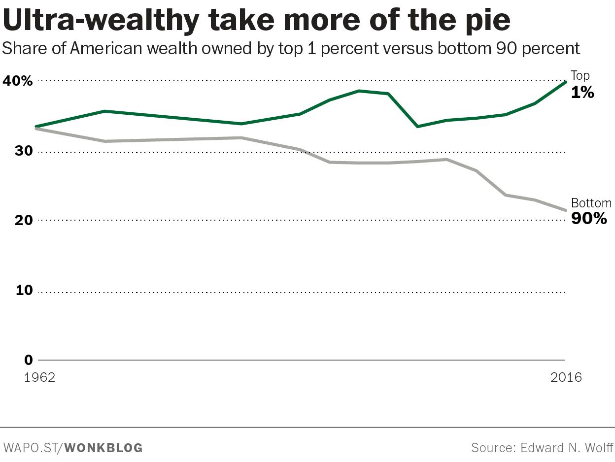 Parte superior del 1% de la riqueza mundial