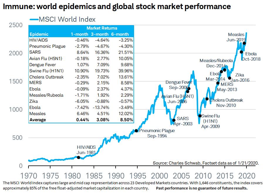Rendimiento del mercado de valores después de pandas anteriores