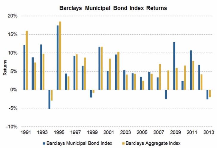 Rentabilidad histórica del índice de bonos Muni