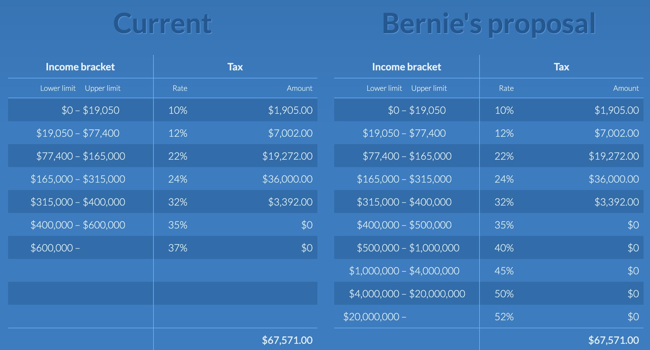 Tasas de impuestos marginales propuestas por Bernie Sanders