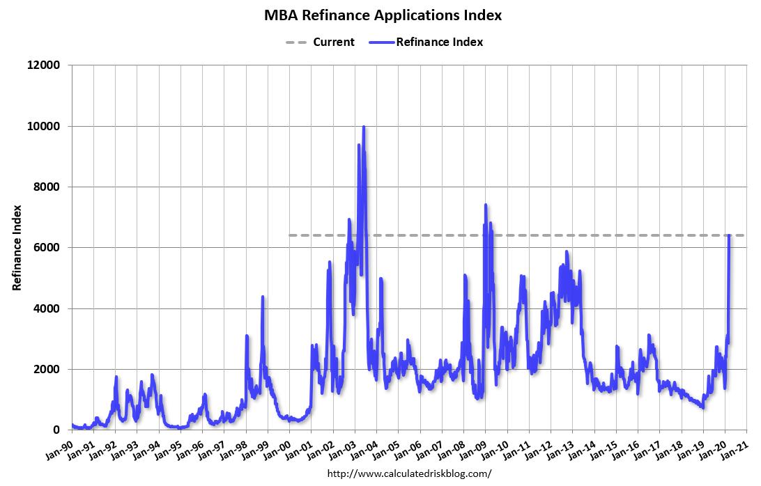 Actividad de refinanciamiento de hipotecas durante un mercado bajista