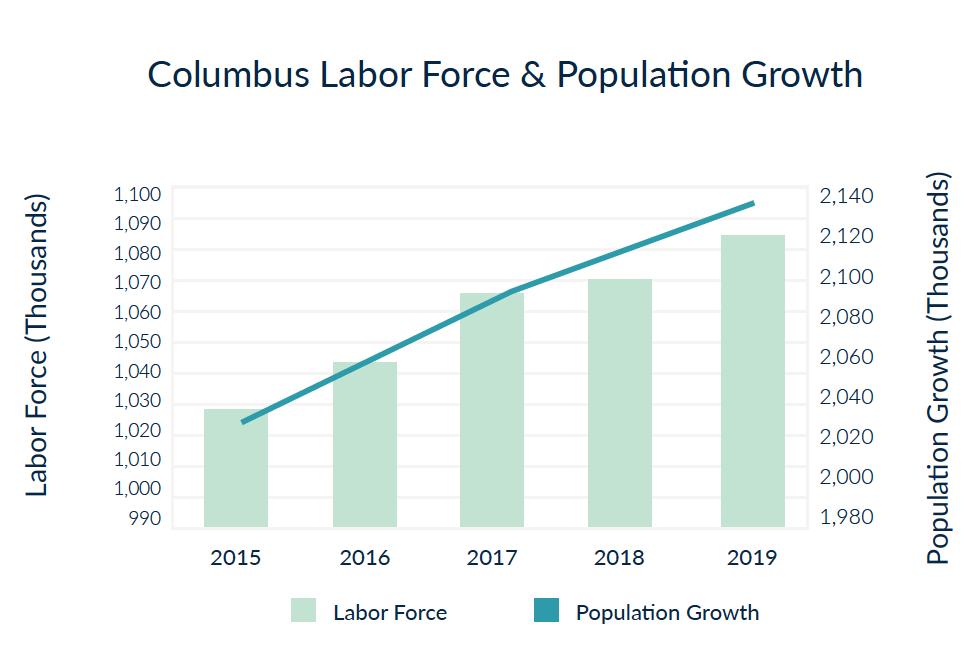 Fuerza laboral de Columbus y crecimiento de la población