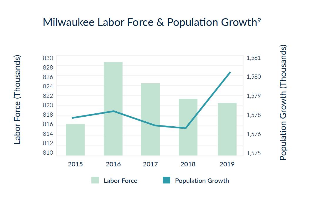 Milwaukee Fuerza Laboral y Crecimiento de la Población