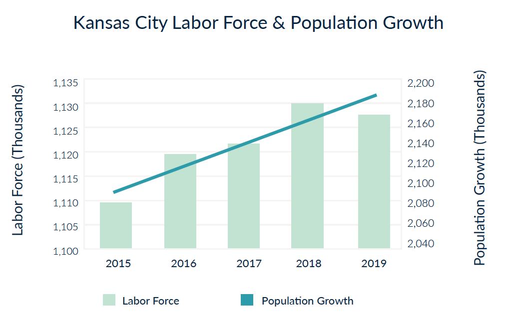 Fuerza laboral de Kansas City y crecimiento de la población