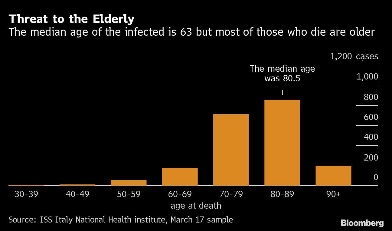 Edad media de las personas que mueren en Italia debido al coronavirus COVID-19
