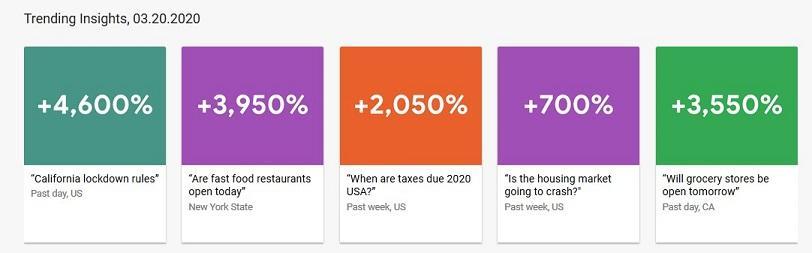 Estadísticas de tendencias de Google