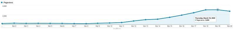 gráfico de tráfico para la publicación del blog de Facebook Live
