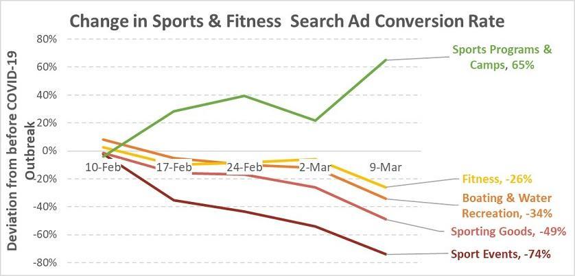 Resultados de Google Ads para deportes y estado físico