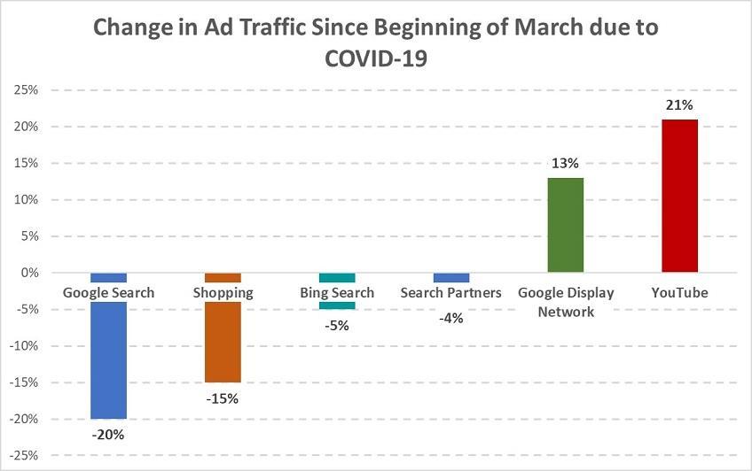 cambios en el gráfico de tráfico de anuncios