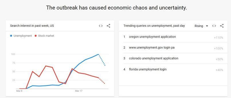 Búsquedas de tendencias de Google