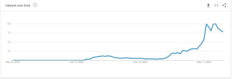 gráfico de nuevas búsquedas