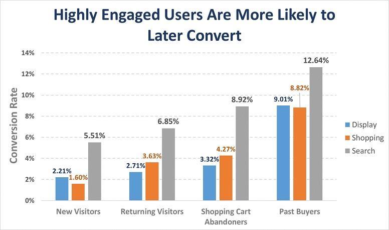 gráfico de usuarios altamente comprometidos