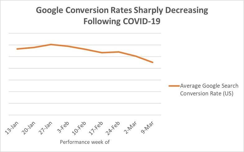 Gráficos de tasas de conversión de Google Ads