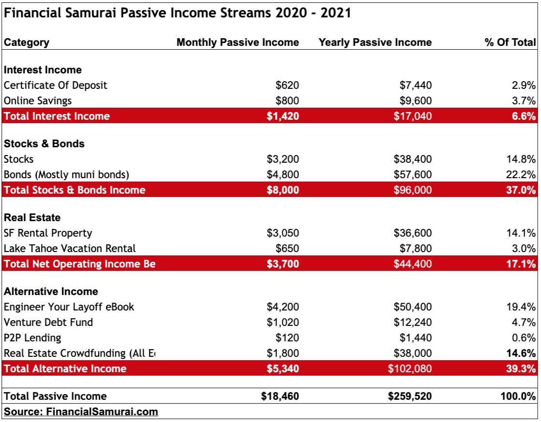 Ingresos pasivos financieros del Samurai 2020
