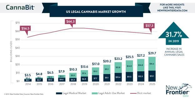 gráfico de la industria de comercialización de cannabis