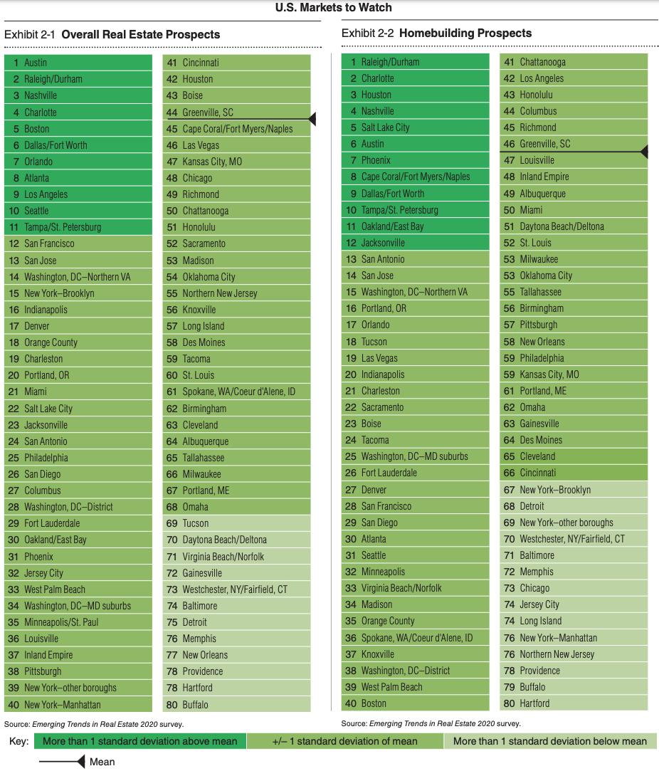 Principales ciudades para invertir en bienes raíces en 2020