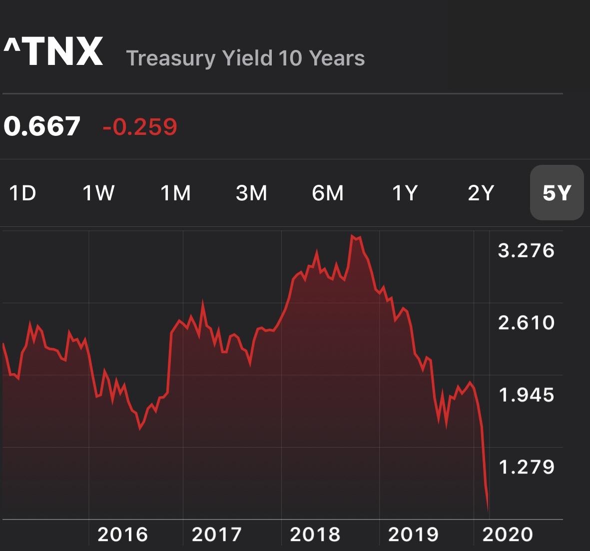 Las tasas de interés se derrumbaron en 2020