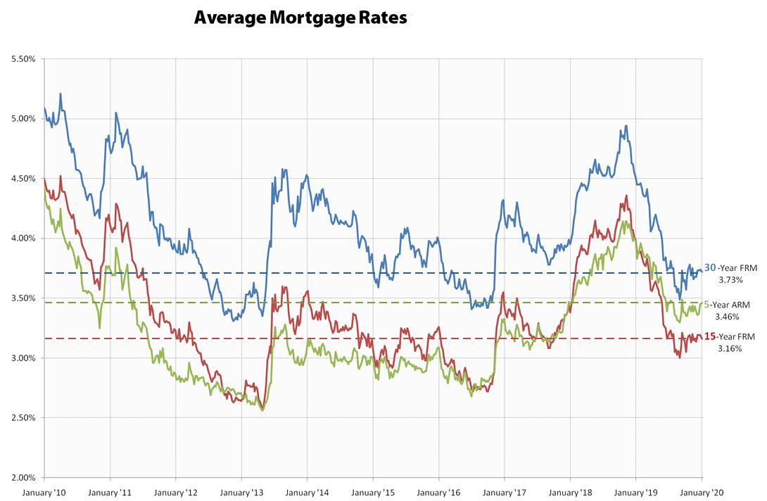 Tasas hipotecarias promedio en 2020