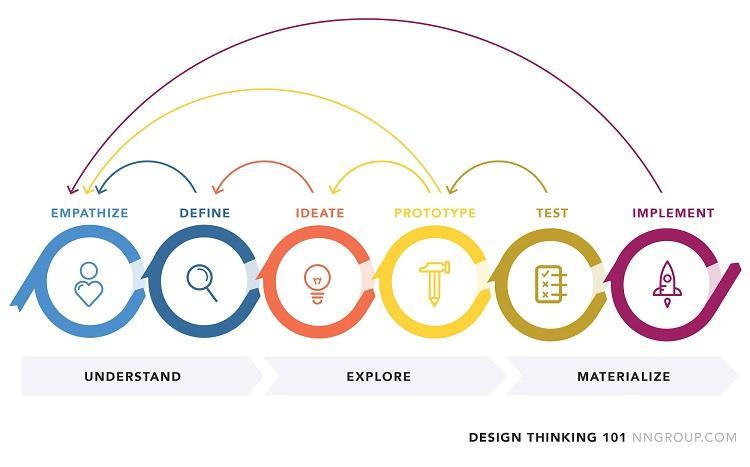 proceso de pensamiento de diseño