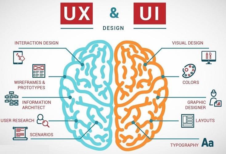 pensamiento de diseño para diseño UX / UI